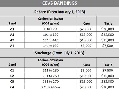 CEVS Banding