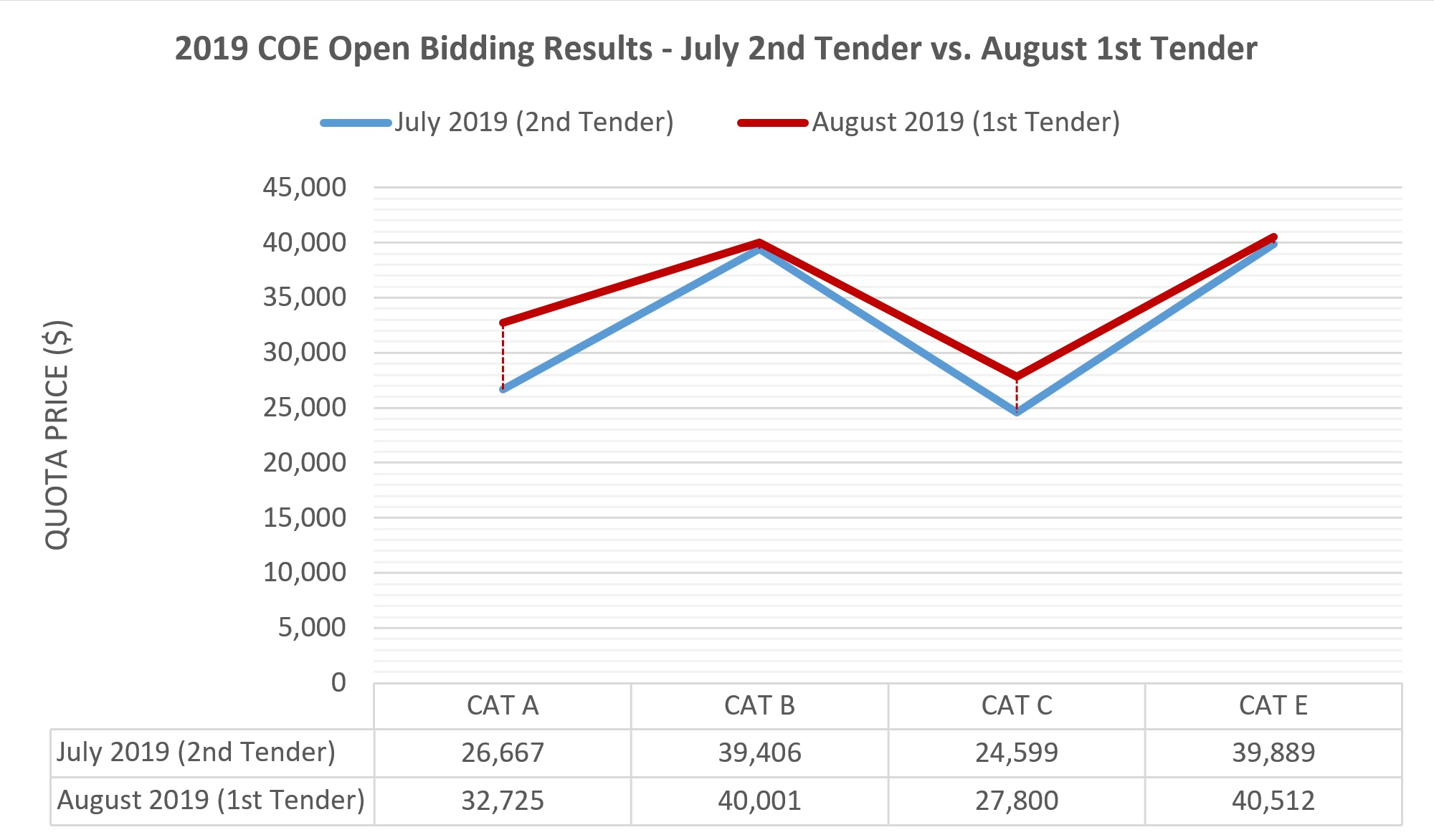 COE Bidding Results July 2019 2nd Tender Versus August 1st Tender Graph